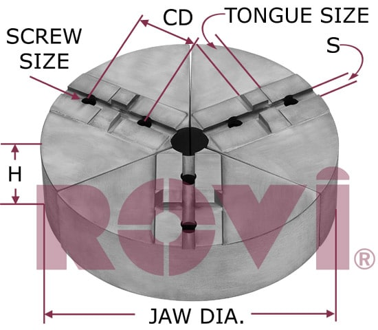 Tongue and Groove - Full Circle Jaws
