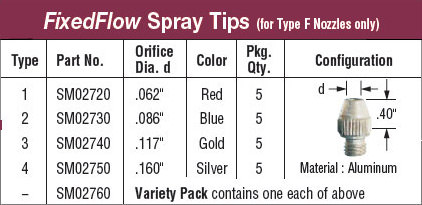 SwivelMax FixedFlow Spray Tips Online Ordering